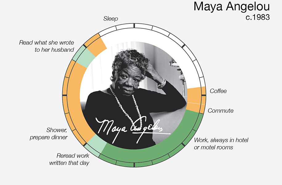 Ingo diagram of Maya Angelou's daily routine